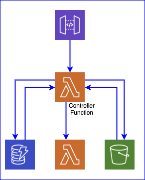 Controller Function