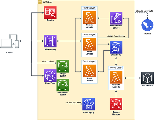 Figure 2: Architecture with added CodeDeploy
