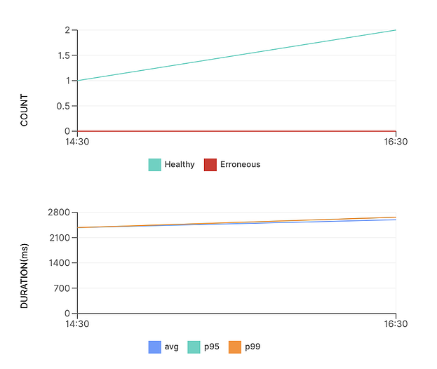 Charts with invocation count and duration