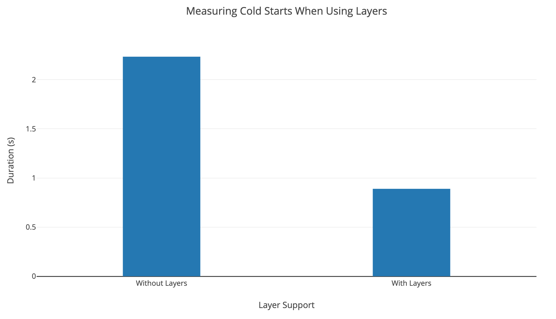 Holy Grail of Solutions: Solving  NET Lambda Cold Start Part II