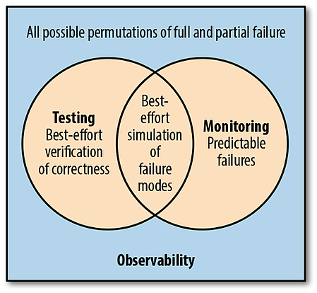 permutations-of-failure-observability
