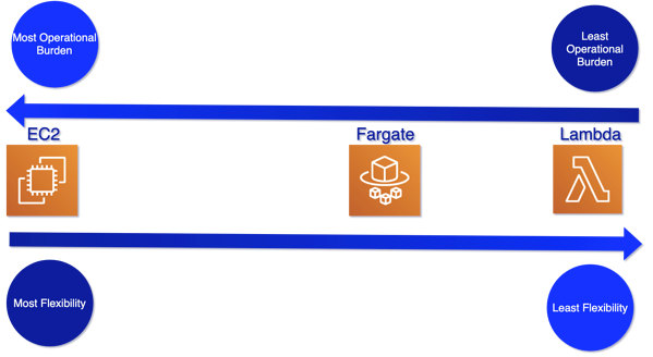 The Best of Both Worlds with AWS Fargate
