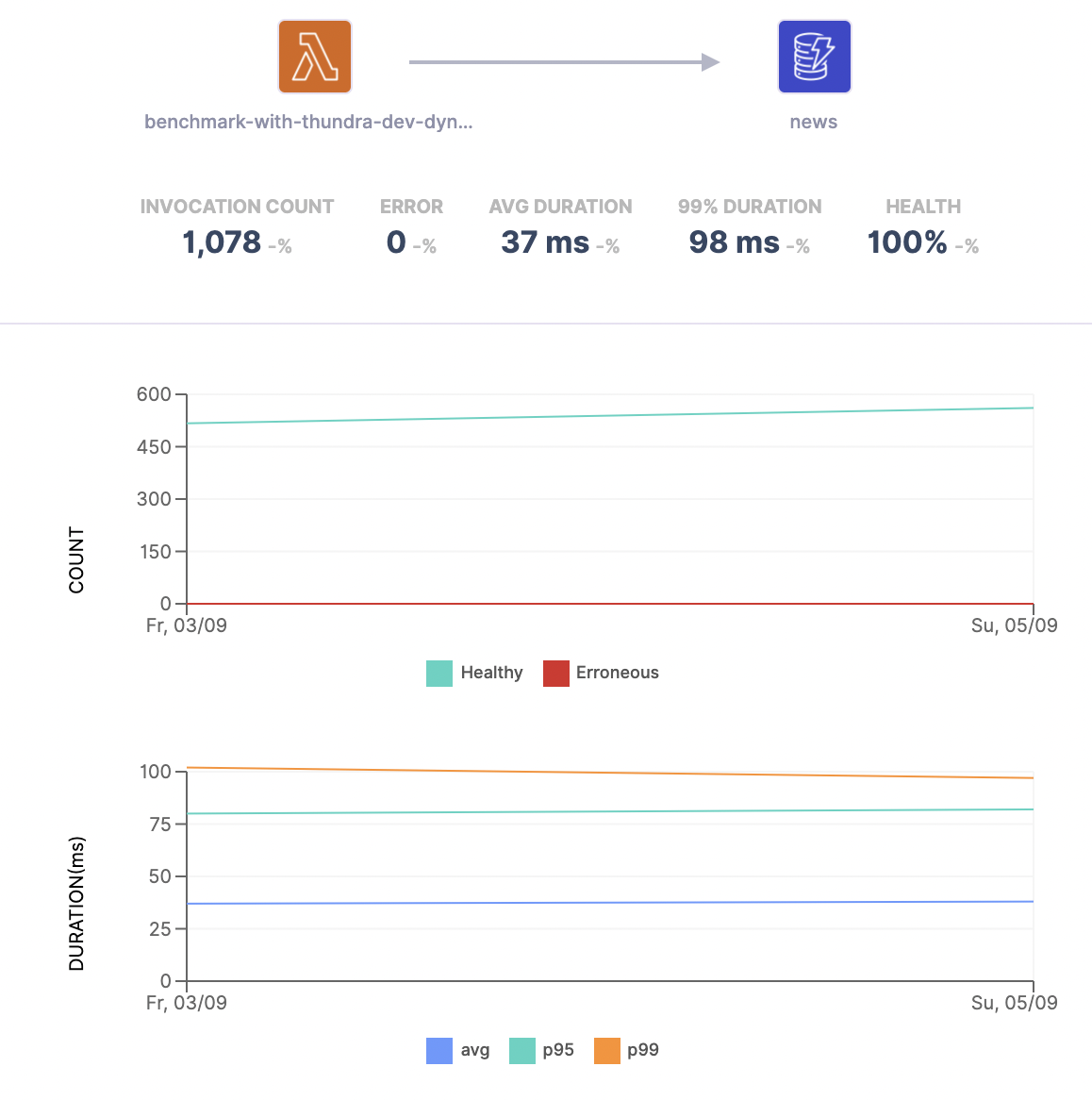 Count & duration charts of invocation durations - DynamoDB