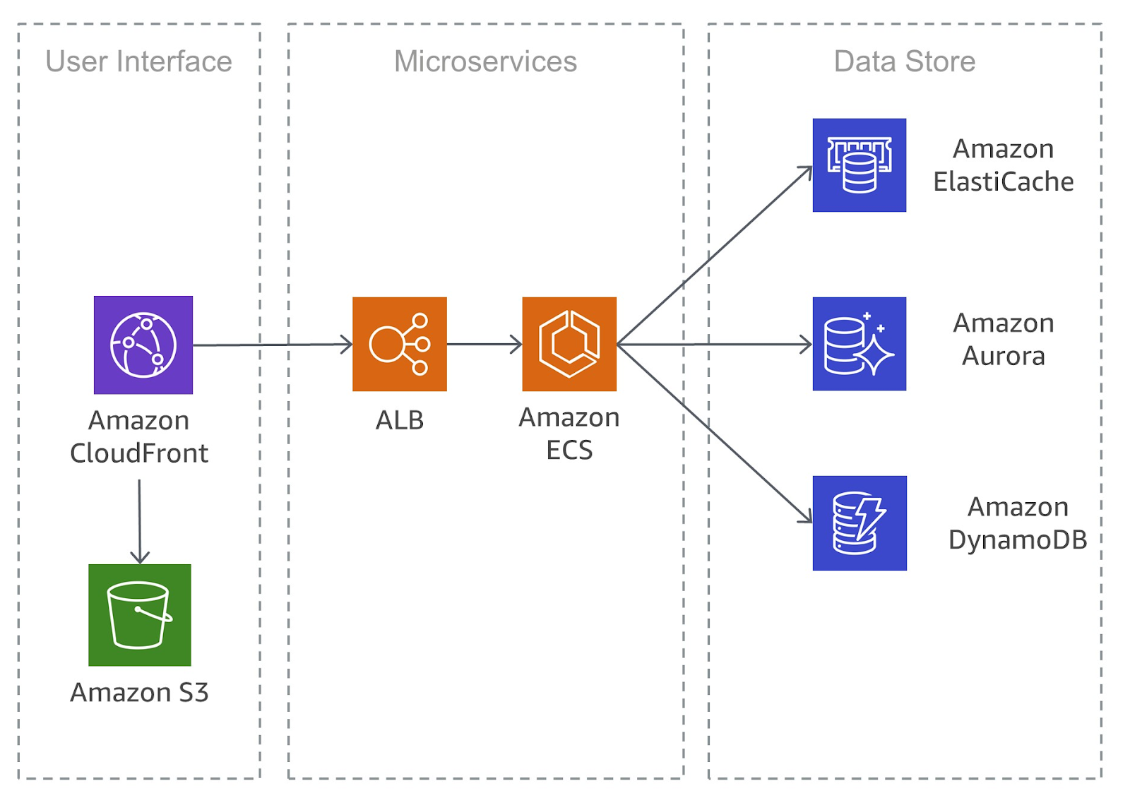 Typical customer-facing application with microservices on AWS