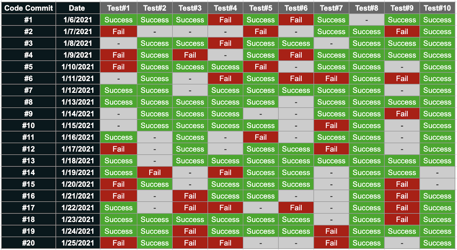 Tests which failed and succeeded